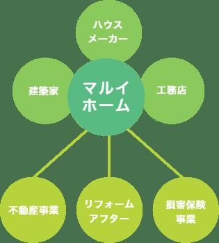 図:マルイホームの特徴と取り扱っている事業